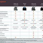 Neato Botvac D5 Connected - Recensione, Prezzi e Migliori Offerte. Dettaglio 2