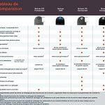 Neato Botvac D5 Connected - Recensione, Prezzi e Migliori Offerte. Dettaglio 3