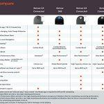 Neato Botvac D5 Connected - Recensione, Prezzi e Migliori Offerte. Dettaglio 4