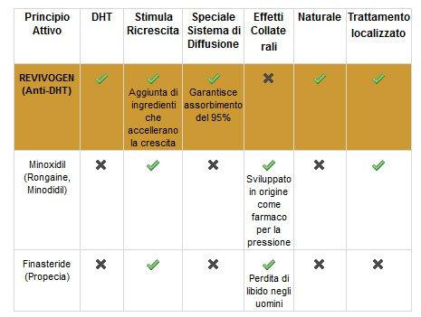 Revivogen Bio Cleansing Shampoo - Recensione, Prezzi e Migliori Offerte. Dettaglio 2