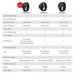 TicWatch Pro WF12096 - Recensione, Prezzi e Migliori Offerte. Dettaglio 5